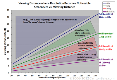 HD Resolution vs Distance